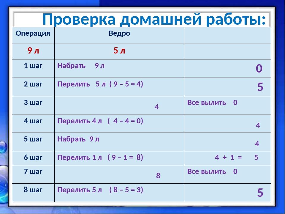 Проверка домашней работы: ОперацияВедро 9 л5 л 1 шагНабрать 9 л 0 2 шаг...