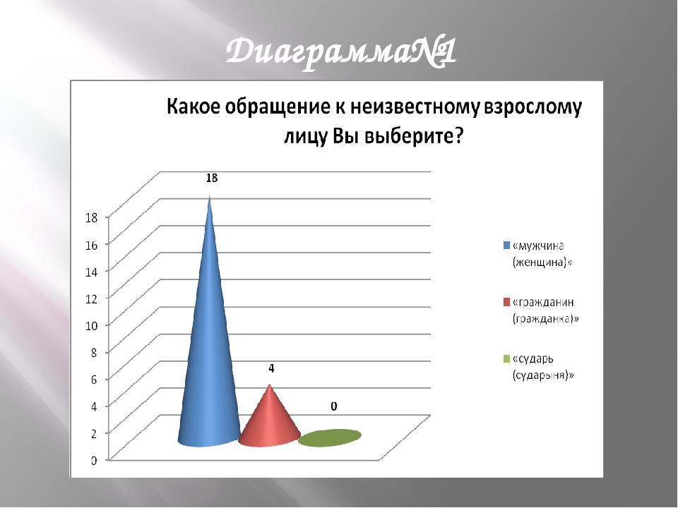 Диаграмма№1