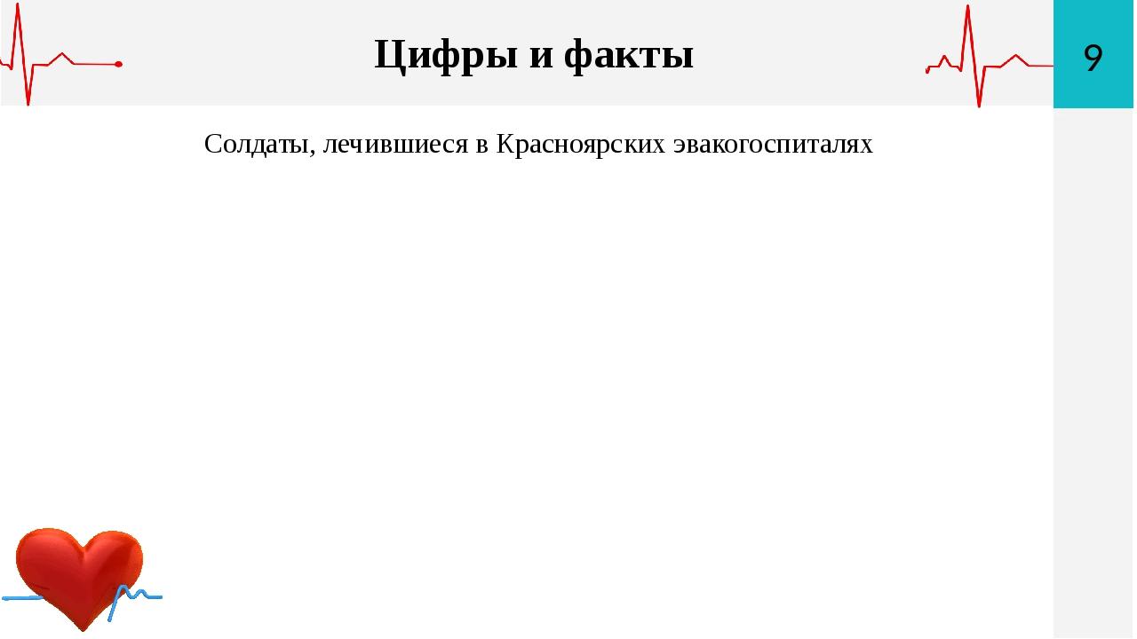 23 Цифры и факты Солдаты, лечившиеся в Красноярских эвакогоспиталях 9 Цифры и...