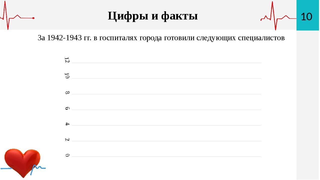 10 Цифры и факты За 1942-1943 гг. в госпиталях города готовили следующих спец...