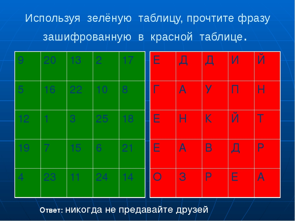 Используя зелёную таблицу, прочтите фразу зашифрованную в красной таблице. От...