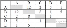 Самостоятельная работа табличные информационные модели девушки на работу в чате