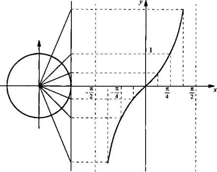 Функция тангенса не определена для прямого угла