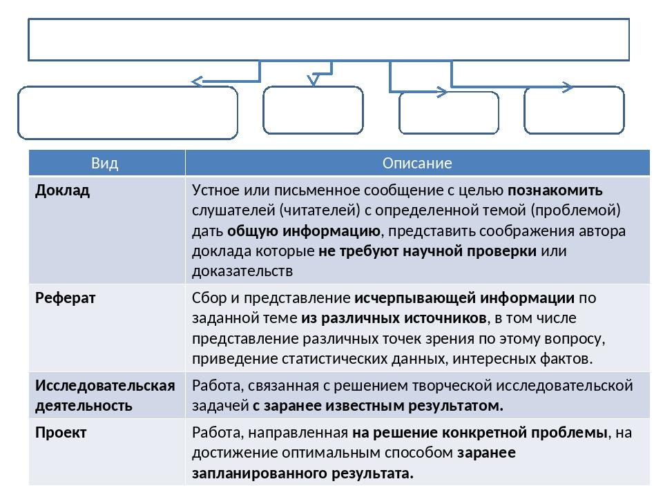 Виды самостоятельных работ учащихся Доклад Проект Исследовательская работа Ре...