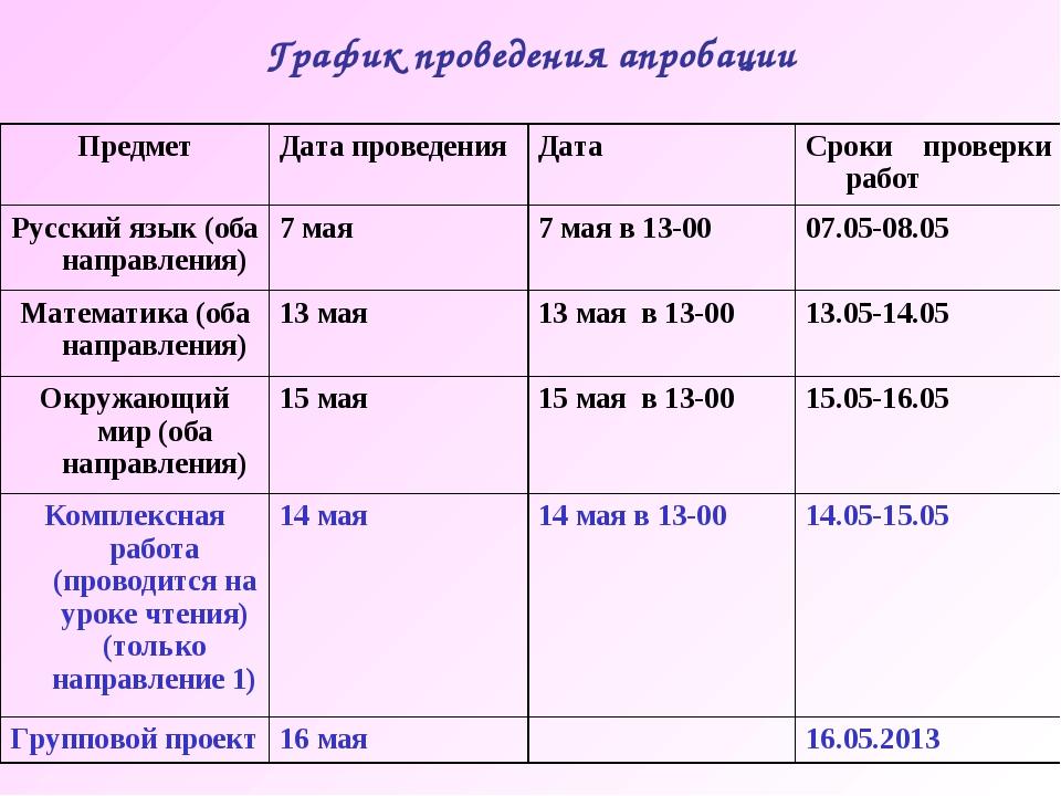 График проведения апробации График проведения апробации ПредметДата проведен...