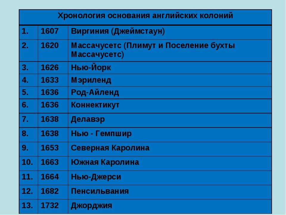 Хронология основания английских колоний 1.1607Виргиния (Джеймстаун) 2.162...