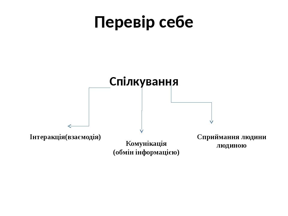Перевір себе Спілкування Інтеракція(взаємодія) Комунікація (обмін інформацією...