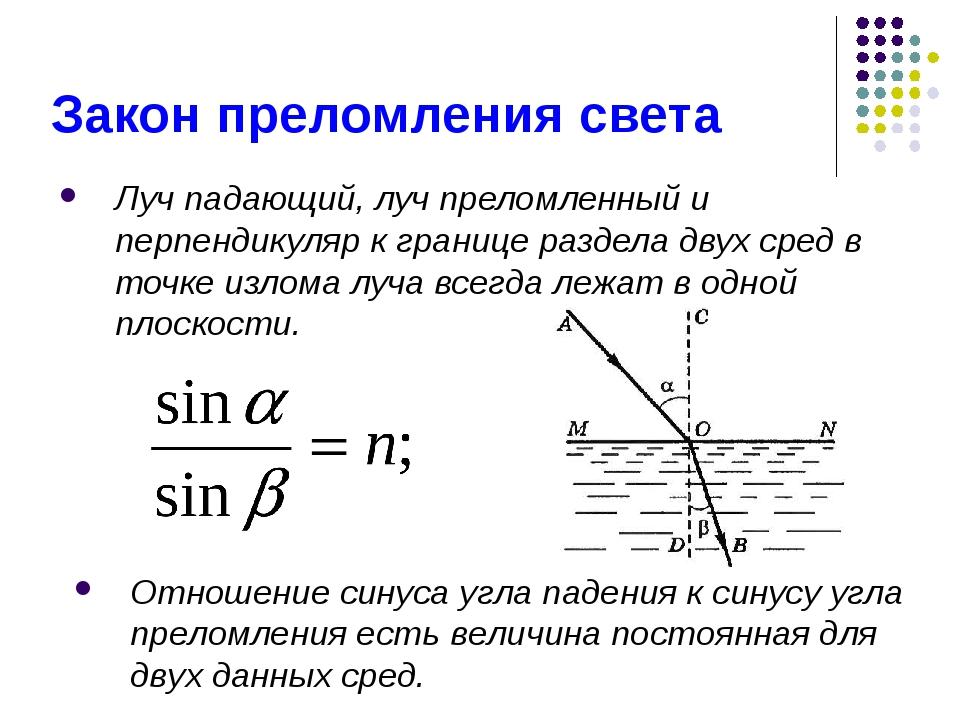 Луч падающий, луч преломленный и перпендикуляр к границе раздела двух сред в...