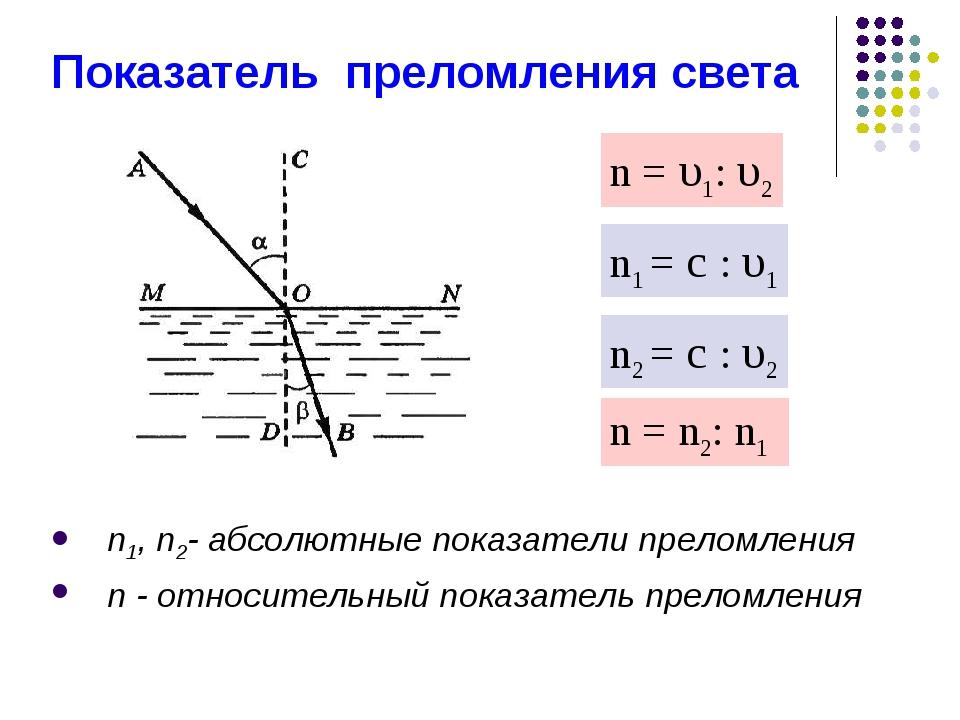n1, n2- абсолютные показатели преломления n - относительный показатель прелом...