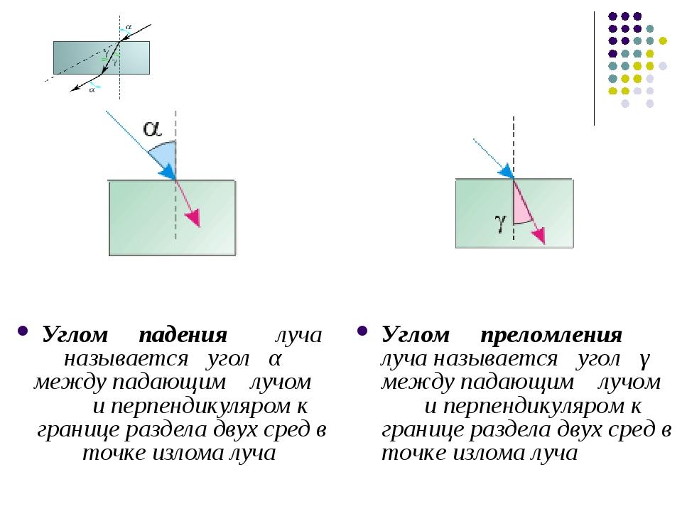 Углом падения луча называется угол α между падающим лучом и перпендикуляром к...
