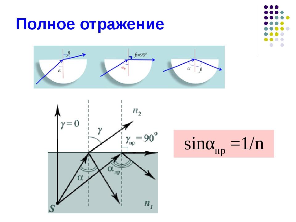 Полное отражение sinαпр =1/n