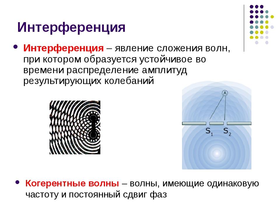 Интерференция Интерференция – явление сложения волн, при котором образуется у...