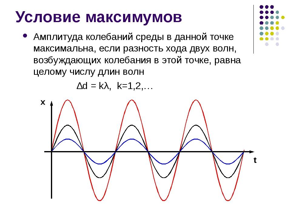 Условие максимумов Амплитуда колебаний среды в данной точке максимальна, если...