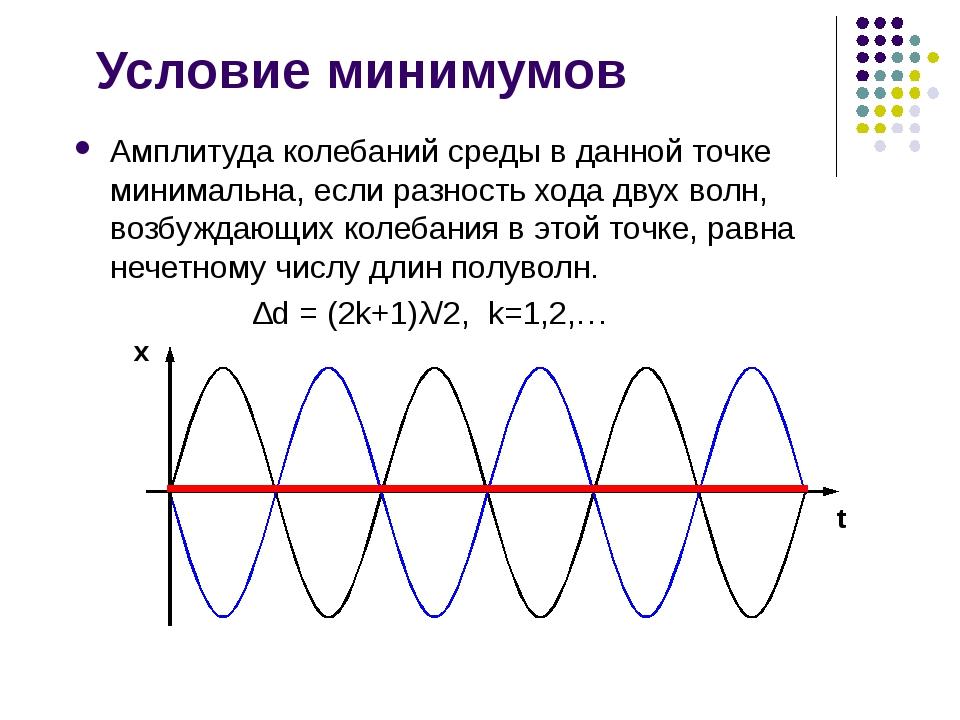 Условие минимумов Амплитуда колебаний среды в данной точке минимальна, если р...