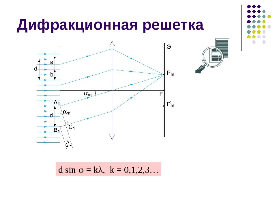 Дифракционная решетка d sin φ = kλ, k = 0,1,2,3…