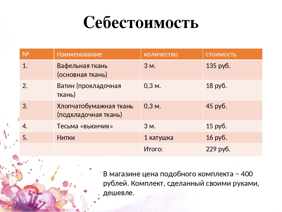 Себестоимость В магазине цена подобного комплекта – 400 рублей. Комплект, сде...