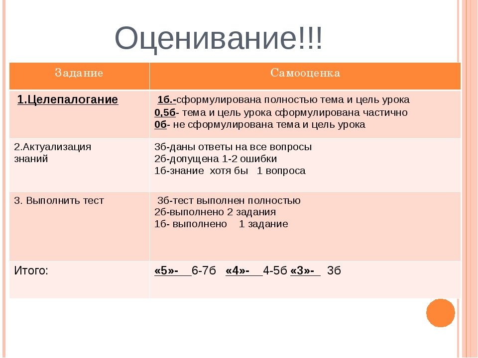 Оценивание!!! Задание Самооценка 1.Целепалогание 1б.-сформулирована полностью...