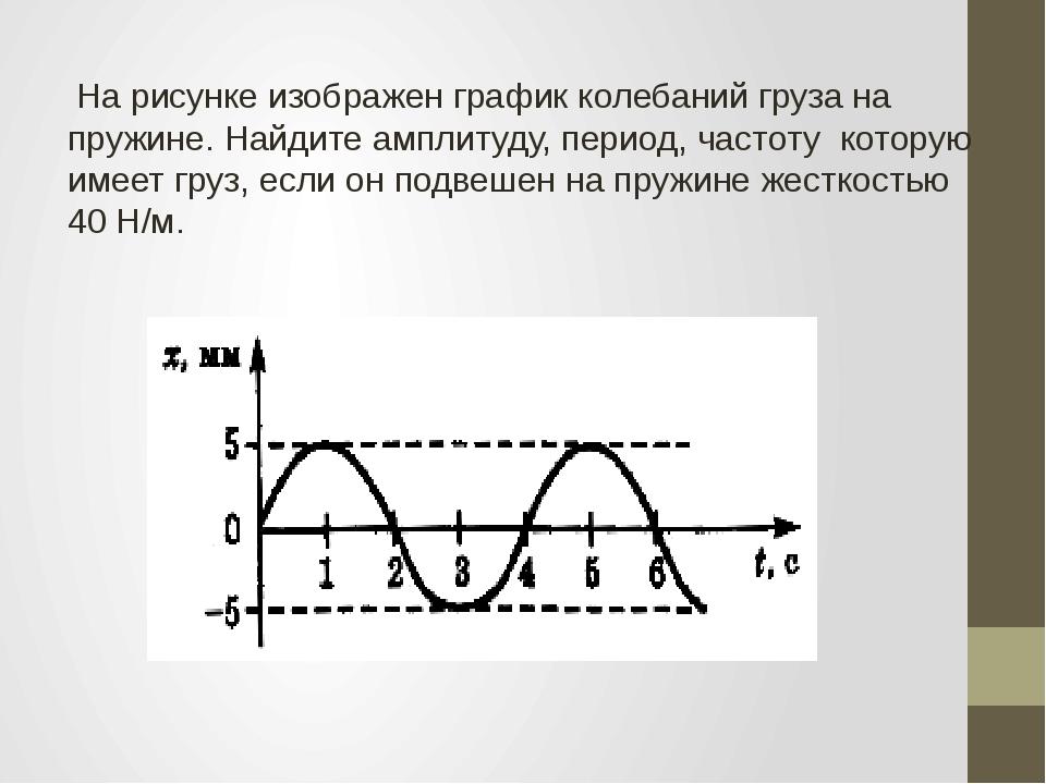На рисунке изображен график колебаний груза на пружине. Найдите амплитуду, п...