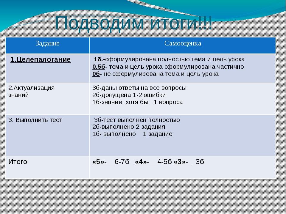Подводим итоги!!! Задание Самооценка 1.Целепалогание 1б.-сформулирована полн...