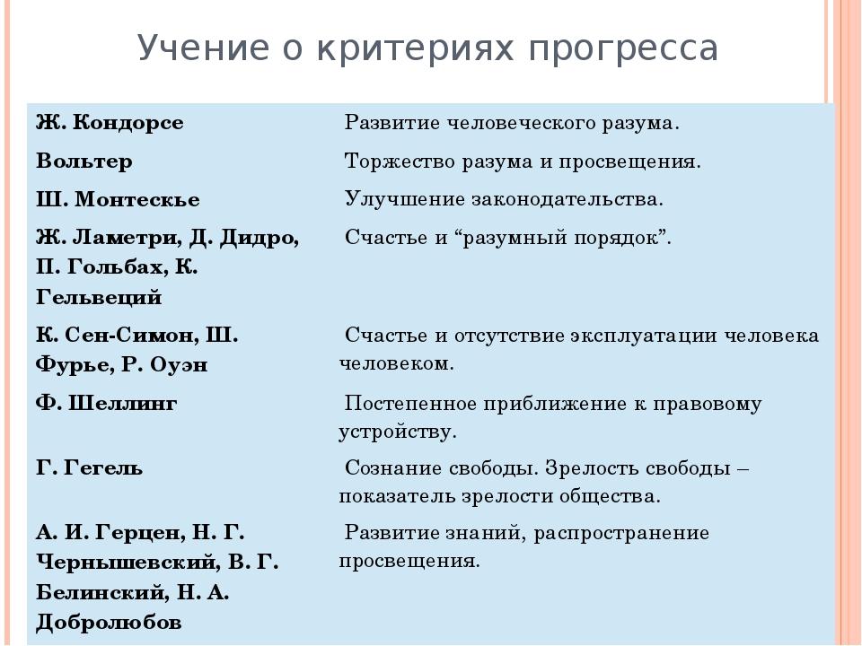 Учение о критериях прогресса Ж. Кондорсе Развитие человеческого разума. Вольт...