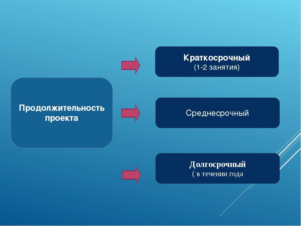 Продолжительность проекта Краткосрочный (1-2 занятия) Среднесрочный Долгосроч...