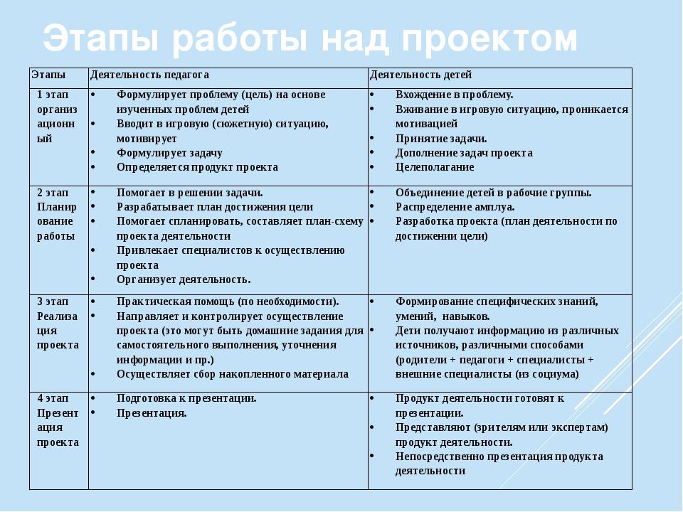 Этапы работы над проектом Этапы Деятельность педагога Деятельность детей 1 эт...