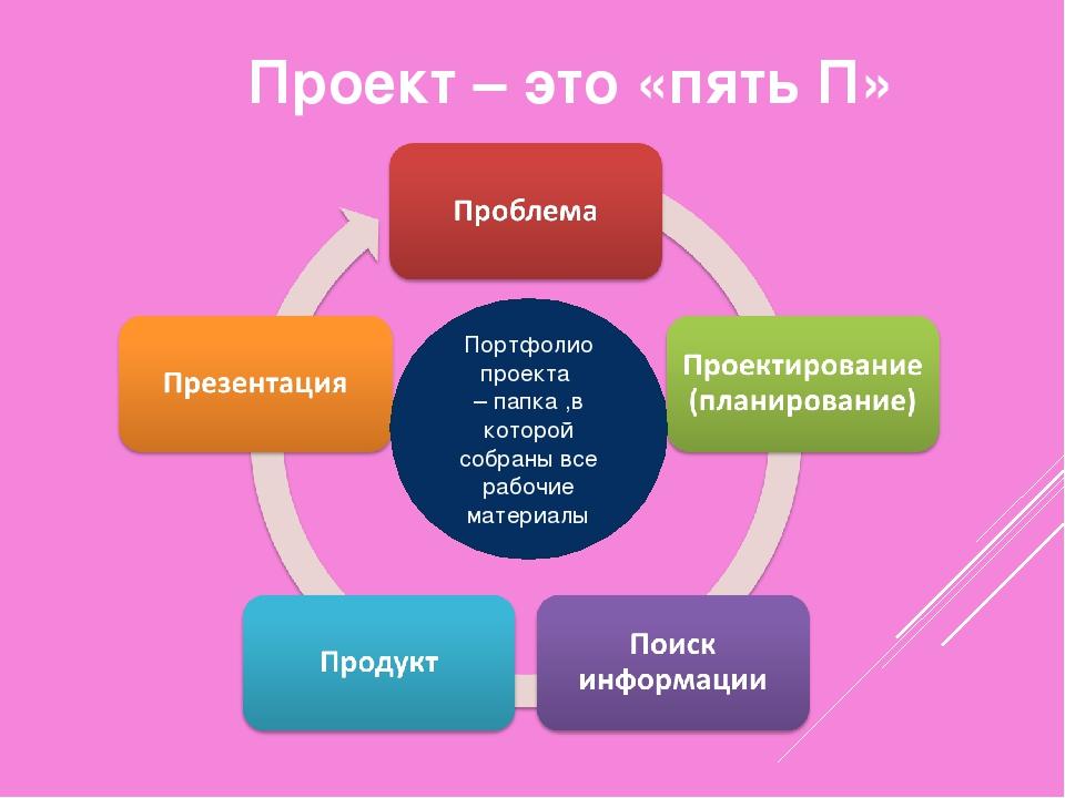 Проект – это «пять П» Портфолио проекта – папка ,в которой собраны все рабочи...