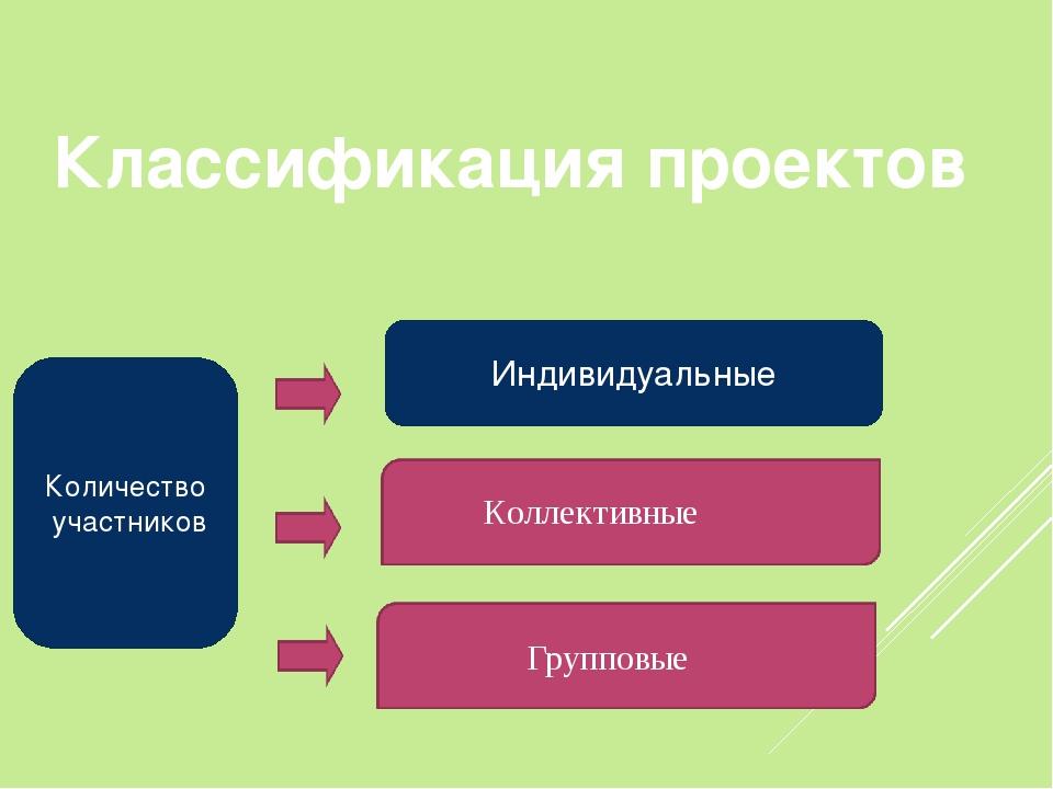 Количество участников Индивидуальные Коллективные Групповые Классификация про...