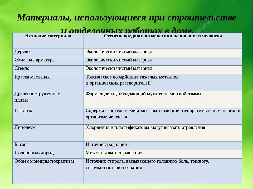 Материалы, использующиеся при строительстве и отделочных работах в доме. Назв...