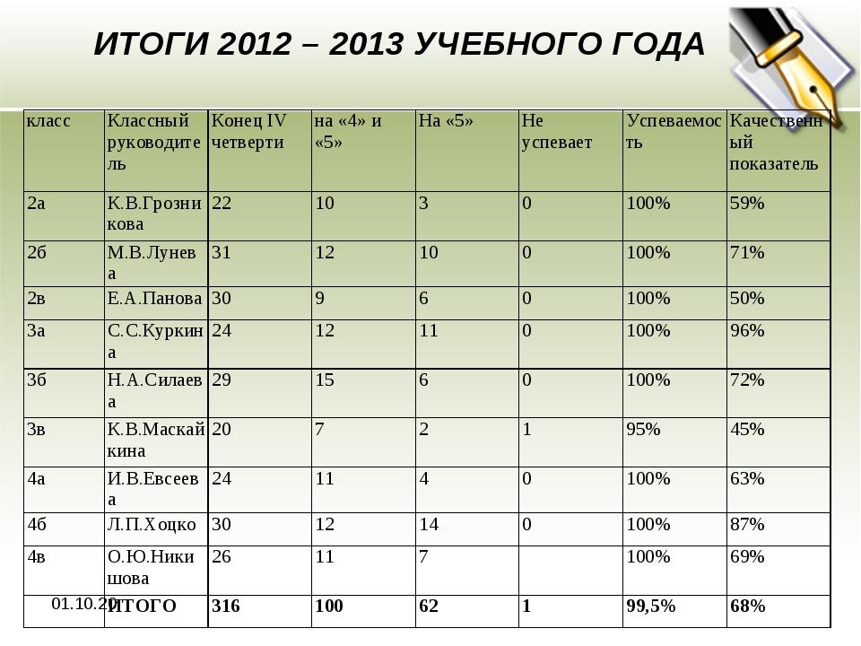 * ИТОГИ 2012 – 2013 УЧЕБНОГО ГОДА классКлассный руководительКонец ΙV четвер...