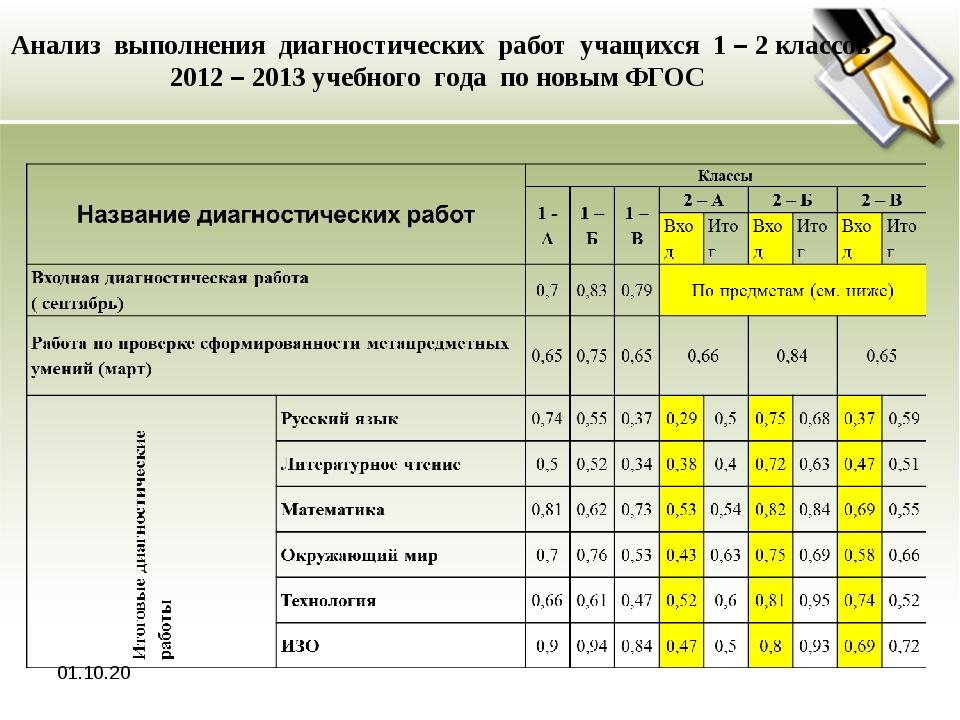 * Анализ выполнения диагностических работ учащихся 1 – 2 классов 2012 – 2013...