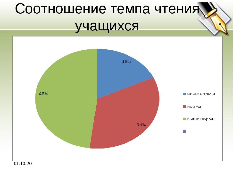 Соотношение темпа чтения учащихся *