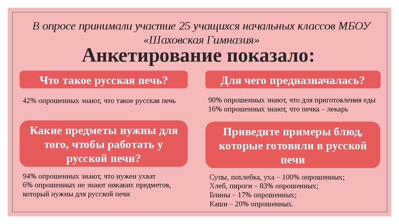 Анкетирование показало: 42% опрошенных знают, что такое русская печь Что тако...