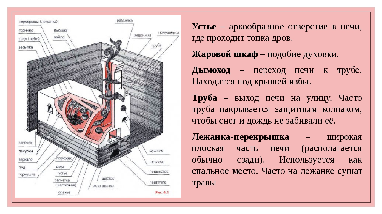 Устье – аркообразное отверстие в печи, где проходит топка дров. Жаровой шкаф...