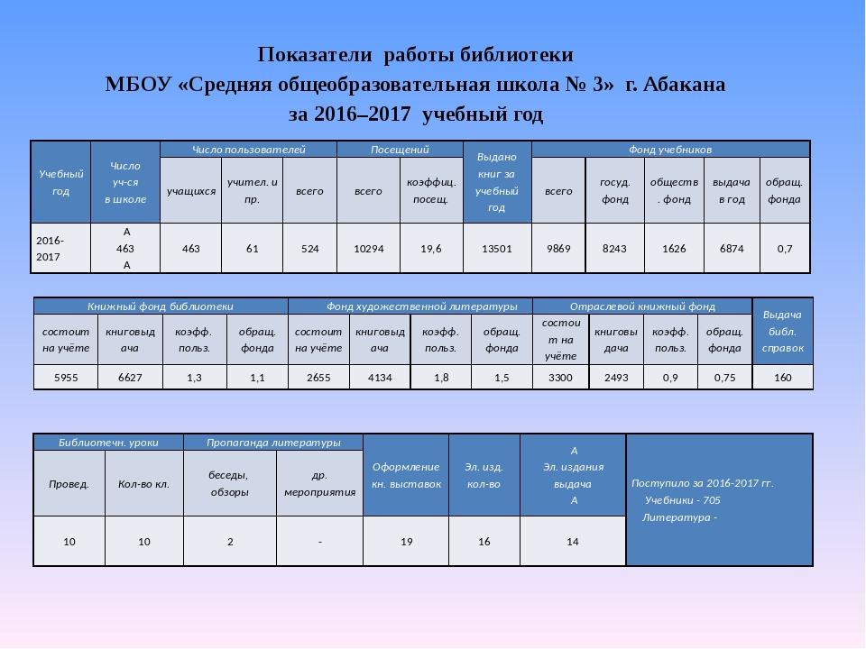 Показатели работы библиотеки МБОУ «Средняя общеобразовательная школа № 3» г....