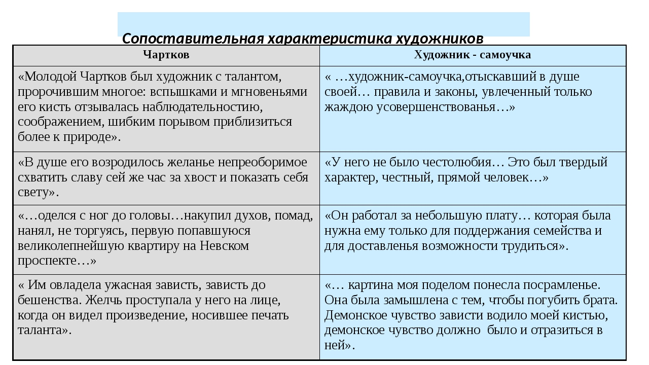 Сопоставительная характеристика художников Чартков Художник - самоучка «Моло...