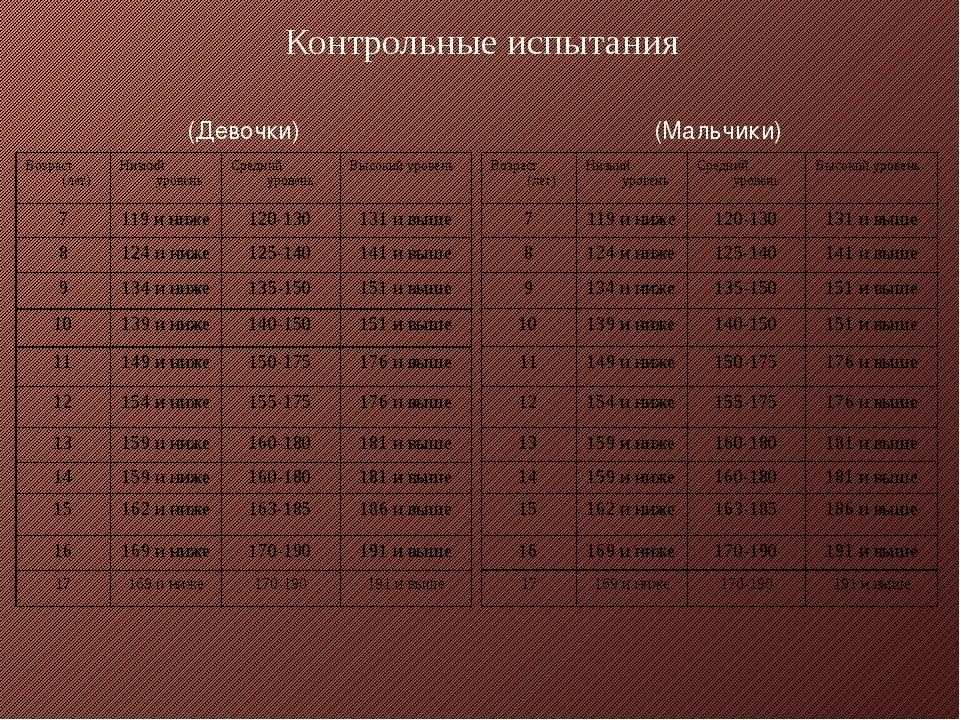 Контрольные испытания (Девочки) (Мальчики) Возраст (лет) Низкий уровень Средн...
