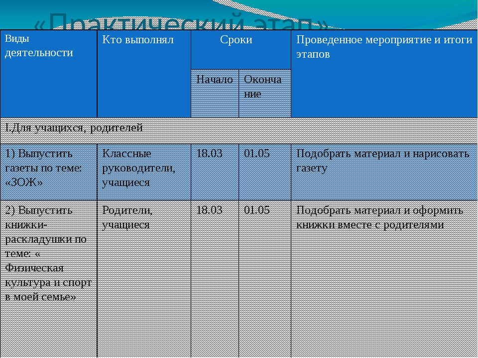 «Практический этап» Видыдеятельности Кто выполнял Сроки Проведенное мероприят...