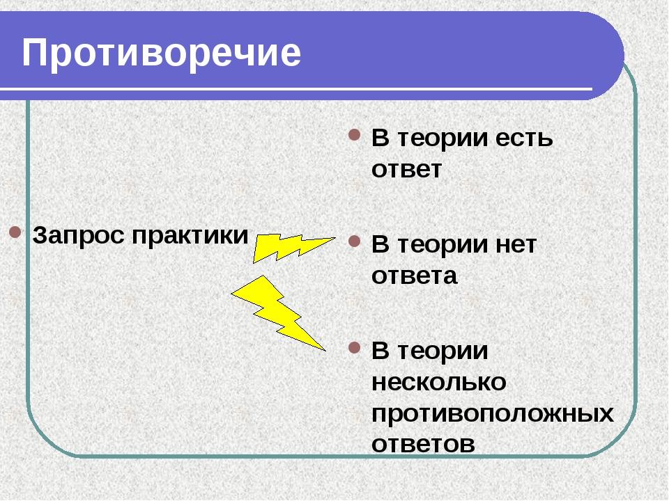 Противоречие Запрос практики В теории есть ответ В теории нет ответа В теории...