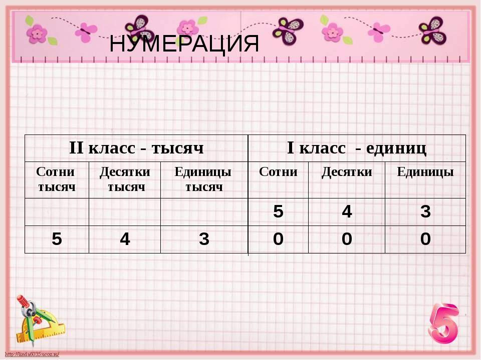 НУМЕРАЦИЯ IIкласс - тысяч Iкласс - единиц Сотни тысяч Десятки тысяч Единицы...