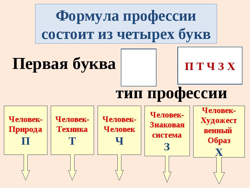 Формула профессии состоит из четырех букв Первая буква тип профессии Человек-...