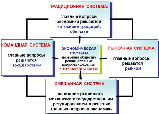 модели современного рынка курсовая работа