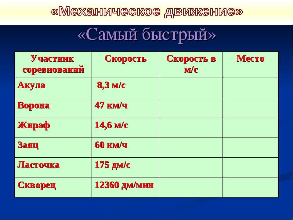«Самый быстрый» Участник соревнованийСкоростьСкорость в м/сМесто Акула 8,...