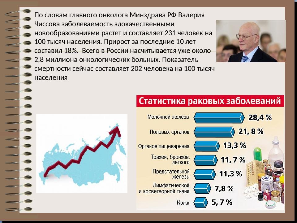 По словам главного онколога Минздрава РФ Валерия Чиссова заболеваемость злока...