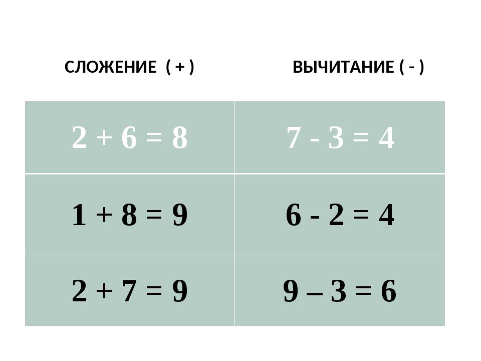 СЛОЖЕНИЕ ( + ) ВЫЧИТАНИЕ ( - ) 2 + 6 = 8 7 - 3 = 4 1 + 8 = 9 6 -2=4 2 + 7 =...