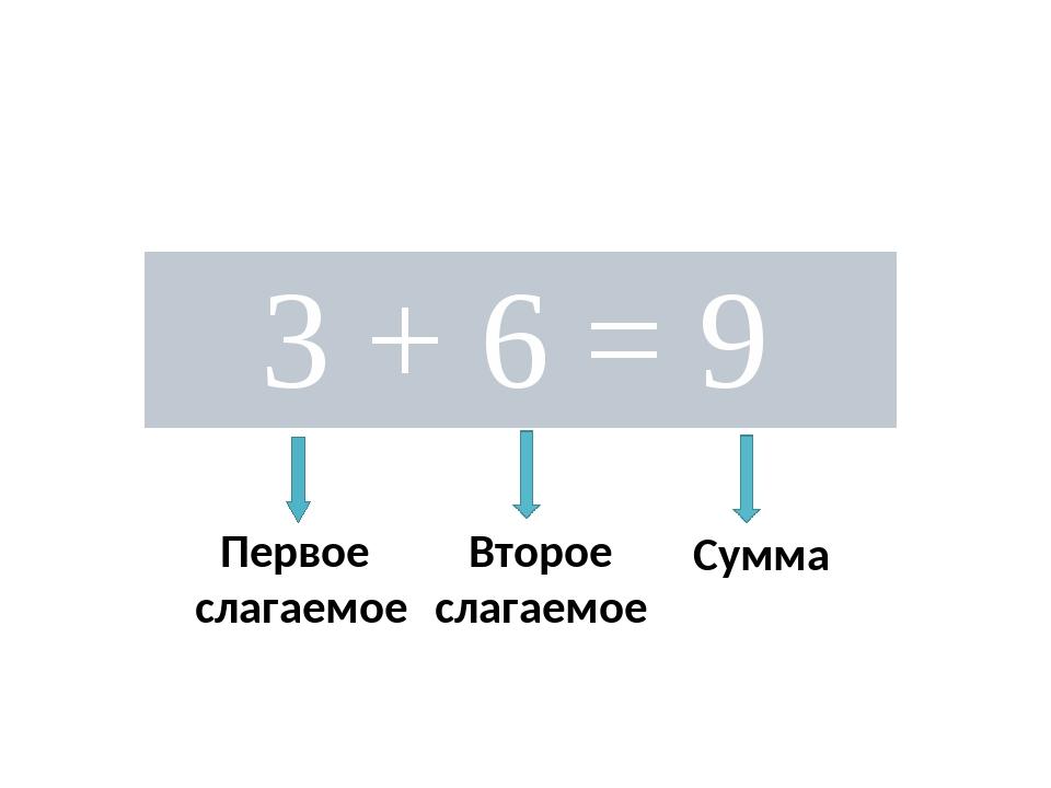 Первое слагаемое Второе слагаемое Сумма 3+ 6 = 9
