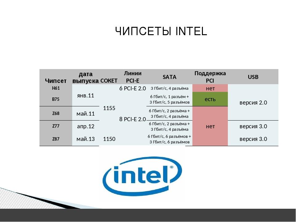 ЧИПСЕТЫ INTEL Чипсет дата выпуска СОКЕТ ЛинииPCI-E SATA ПоддержкаPCI USB H61...