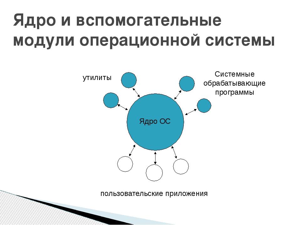 Ядро и вспомогательные модули операционной системы Ядро ОС утилиты Системные...