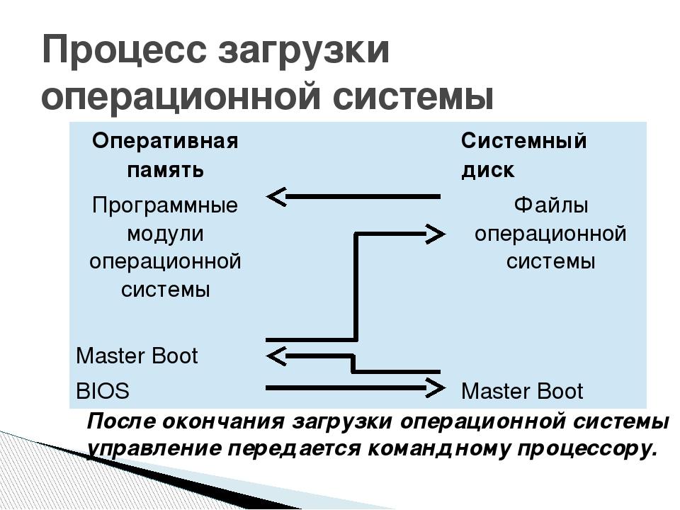 Процесс загрузки операционной системы После окончания загрузки операционной с...