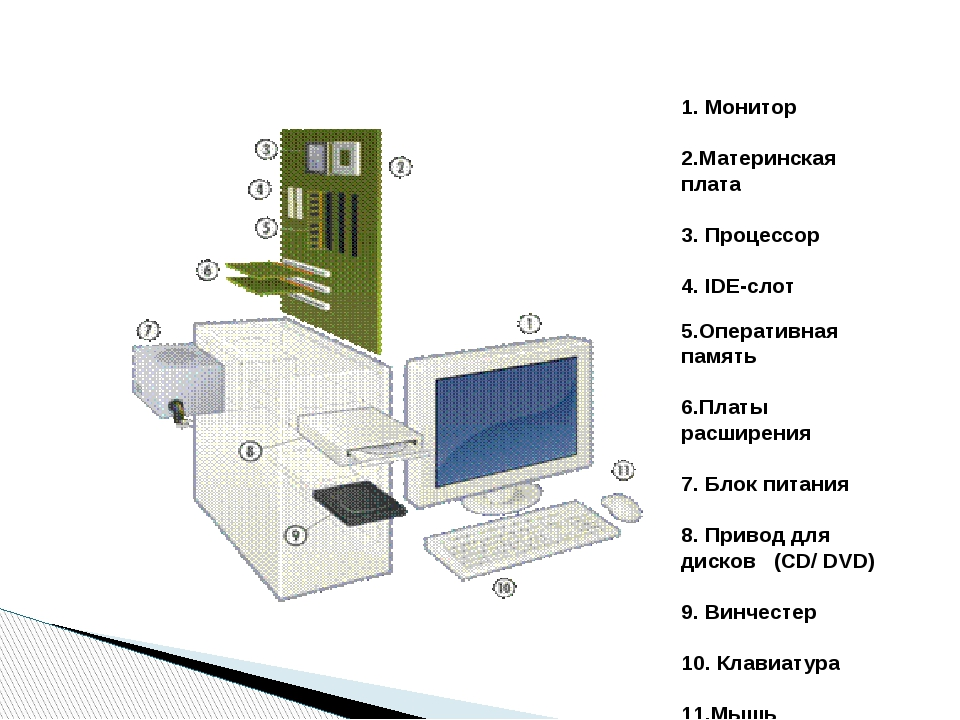 1.Монитор 2.Материнская плата 3.Процессор 4. IDE-слот 5.Оперативная память...